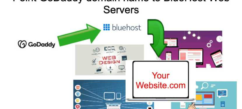 How to Point a Domain Name From GoDaddy to Bluehost in2020